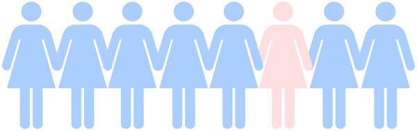 1 u 8 žena oboli od raka dojke