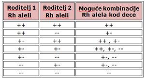 Tabela Rh faktora - nasleđivanje
